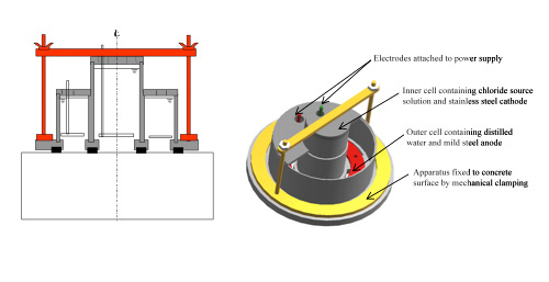 Schematic of the PERMIT Ion Migration Test